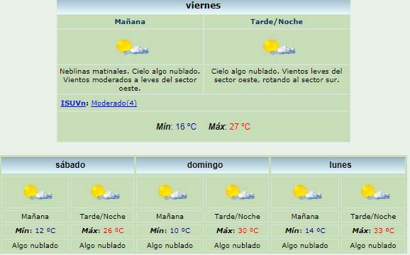 Pronóstico extendido para Gualeguay